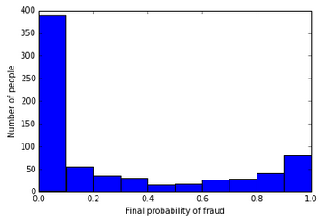 fraud probabilities histogram